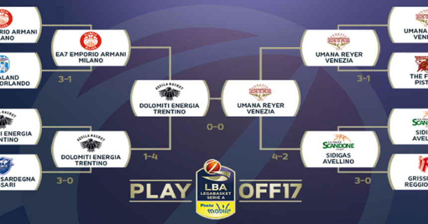 Playoff Legabasket: diamo i voti alle eliminate